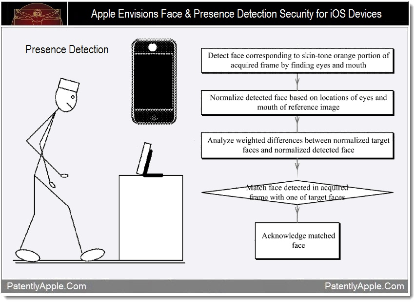 Face Detection Security For iOS and Mac